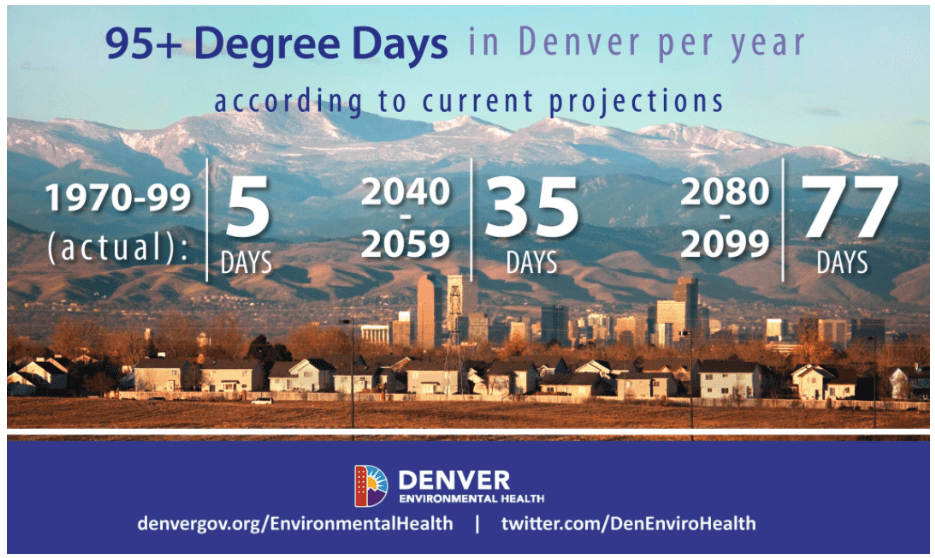 Denver's hottest summer on record was 2012, when there were just six days above 100 degrees. That could be the norm by the 2040s, according to the new report conducted by the Rocky Mountain Climate Organization and released by the city. And by the late century, the norm could be 34 of those triple-figure days each year... That's according to a study publicized by the city of Denver today, laying out a challenge that cities and states increasingly are taking into their whole hands. In this post, we'll explain how the city and state are preparing for that potential future.